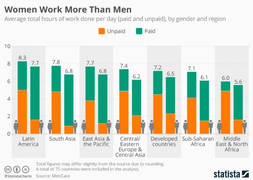 vrouwen werken meer dan mannen